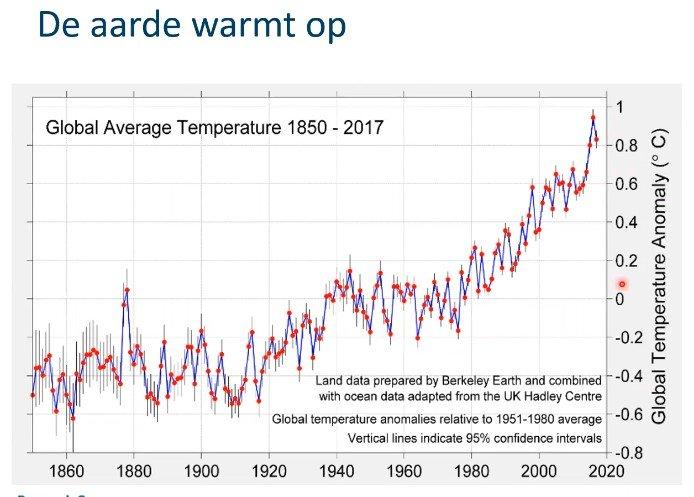 Klimaat: stand van zaken door Prof Patrick Meire